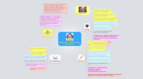 Mind Map: Внеурочная  познавательная  деятельность