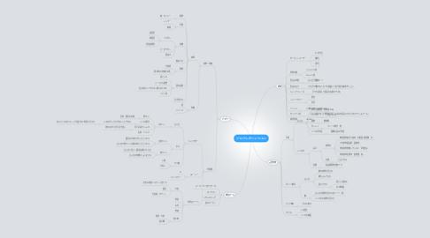 Mind Map: ジャンクレボリューション