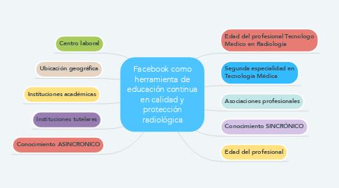 Mind Map: Facebook como herramienta de educación continua en calidad y protección radiológica