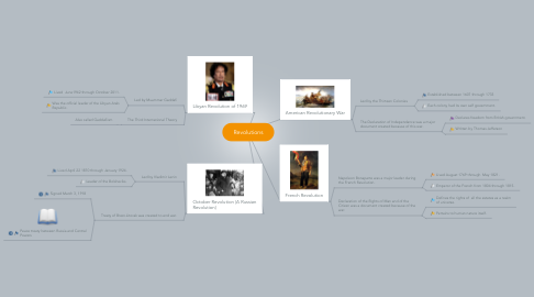 Mind Map: Revolutions