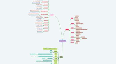 Mind Map: พระพุทธศาสนา