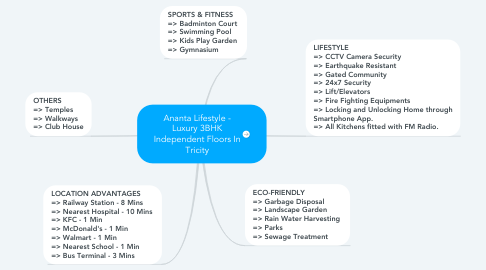 Mind Map: Ananta Lifestyle - Luxury 3BHK Independent Floors In Tricity