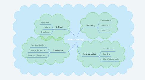 Mind Map: British Airways