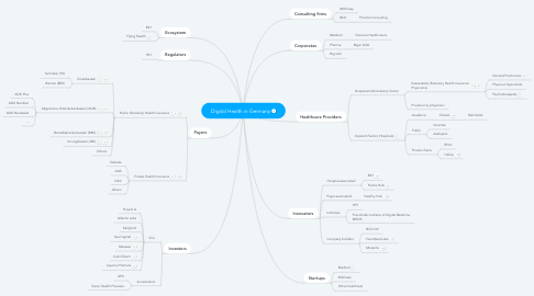 Mind Map: Digital Health in Germany