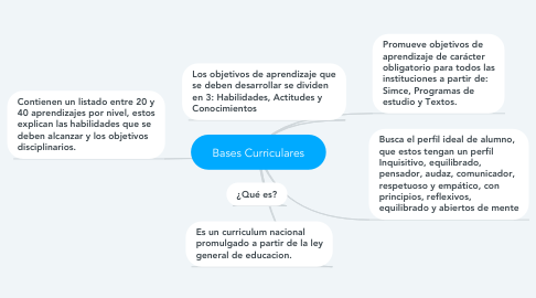Mind Map: Bases Curriculares