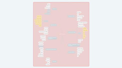 Mind Map: SOFT SKILLS