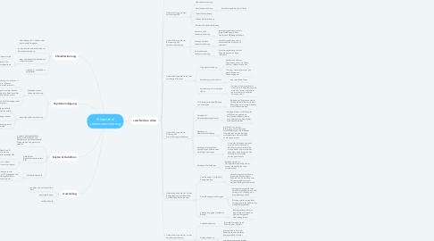 Mind Map: (Klassische) Lebensversicherung