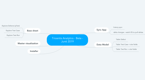 Mind Map: Tricentis Analytics - Beta - Jun6 2019