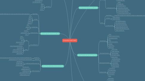 Mind Map: Komunikasi Antar Pribadi
