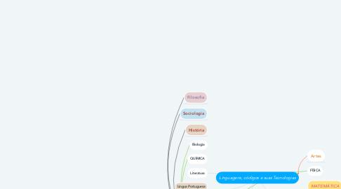 Mind Map: Linguagens, códigos e suas Tecnologias