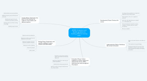 Mind Map: ADDIE: A dynamic and flexible guideline for building effective training tools.