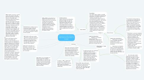 Mind Map: Relaciones intrafamiliares y dependencia emocional en mujeres
