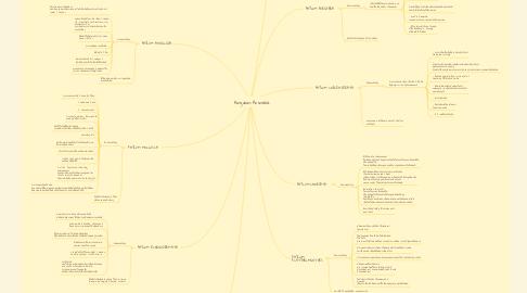 Mind Map: Kingdom Animalia