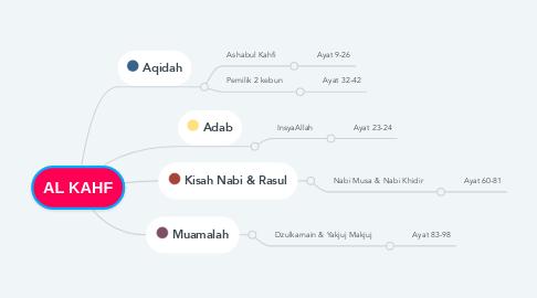 Mind Map: AL KAHF