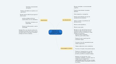Mind Map: DESARROLLAR HABILIDADES DE PENSAMIENTO SUPERIOR