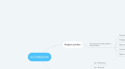 Mind Map: AUTARQUIAS
