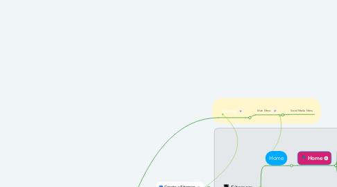 Mind Map: Website Planning Steps