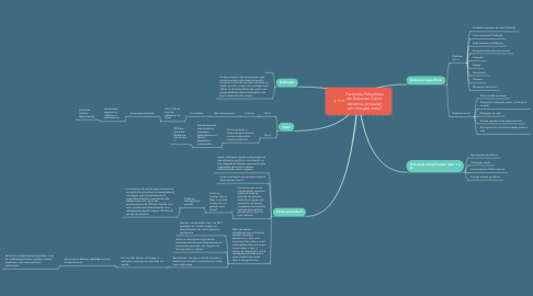 Mind Map: Pacientes Portadores de Diabetes: Como devemos proceder em cirurgias orais?
