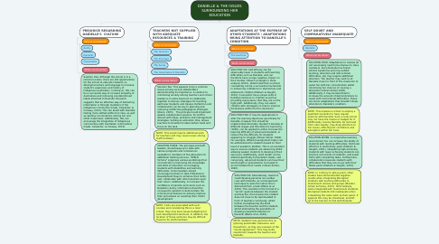 Mind Map: DANIELLE & THE ISSUES SURROUNDING HER EDUCATION