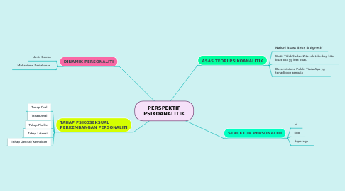 Mind Map: PERSPEKTIF PSIKOANALITIK