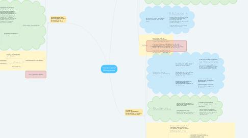 Mind Map: Human Capital Management
