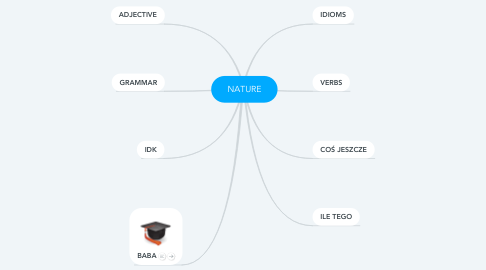 Mind Map: NATURE