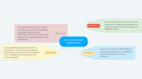 Mind Map: EVOLUCIÓN DEL MARKETING
