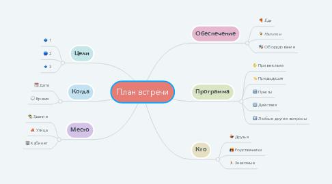 Mind Map: План встречи