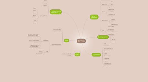 Mind Map: COTTON