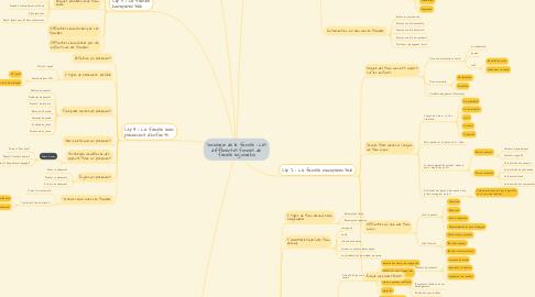 Mind Map: Sociologie de la famille : Les différentes formes de famille aujourd'hui