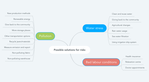 Mind Map: Possible solutions for risks
