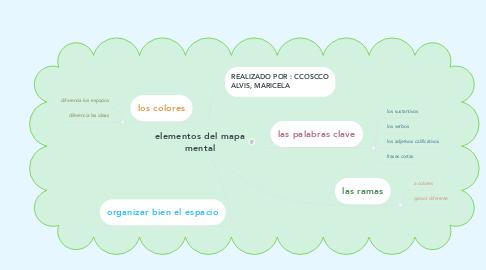 Mind Map: elementos del mapa mental