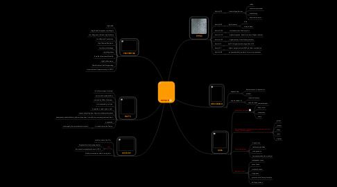 Mind Map: KEVLAR