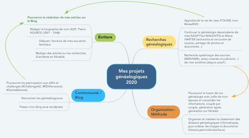 Mind Map: Mes projets généalogiques 2020