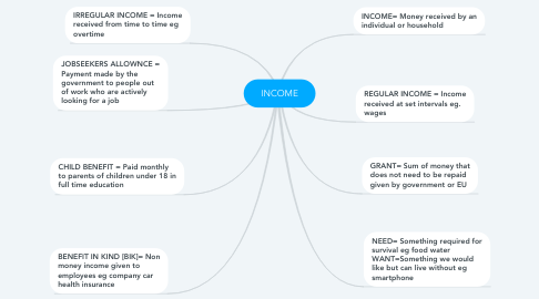 Mind Map: INCOME