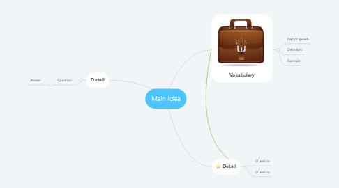 Mind Map: Main Idea