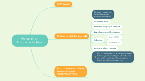 Mind Map: Project on an Environmental Issue