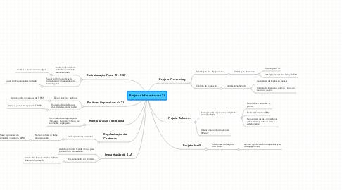 Mind Map: Projetos Infra-estrutura TI