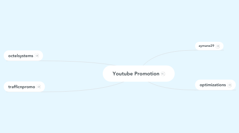 Mind Map: Youtube Promotion