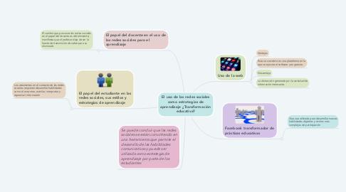 Mind Map: El uso de las redes sociales como estrategias de aprendizaje ¿Transformación educativa?