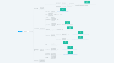 Mind Map: CHATBOT WIS