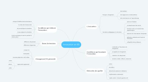 Mind Map: Innovation en ES