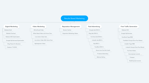 Mind Map: Results Based Marketing