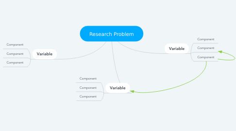 Mind Map: Research Problem