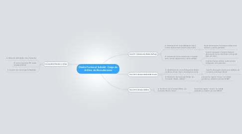 Mind Map: Diseño Funcional Suitelet:  Carga de Archivo de Recaudaciones