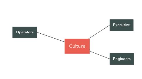 Mind Map: Culture