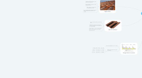 Mind Map: Energia Solar