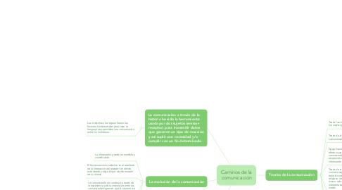 Mind Map: Caminos de la comunicación