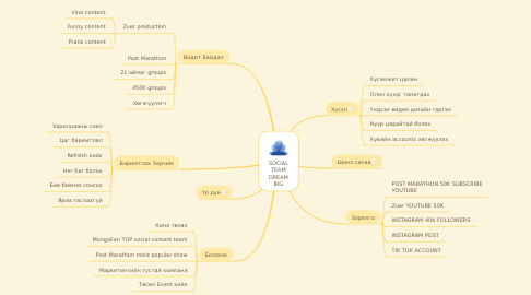 Mind Map: SOCIAL TEAM DREAM BIG
