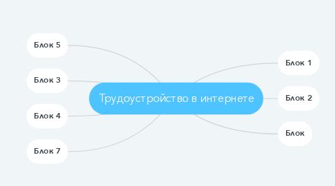 Mind Map: Трудоустройство в интернете